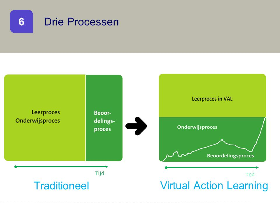 Drie Processen 6 Traditioneel Virtual Action Learning Tijd