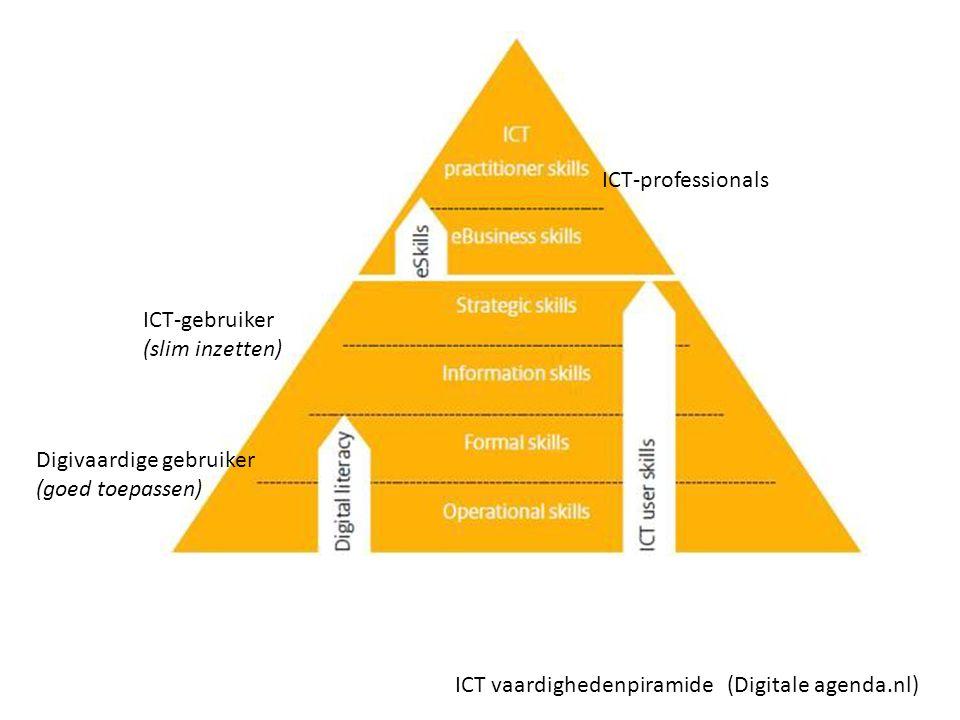 Digitale competenties Een definitie van basale digitale competenties is: Competenties die het een niet-ICT'er mogelijk maken gangbare toepassingen van ICT, zowel in werk- als in privé-situaties, effectief te gebruiken, met begrip en kennis van de betekenis van ICT.