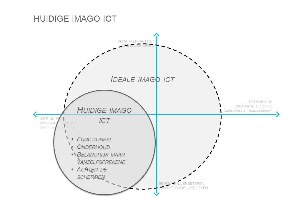HUIDIGE IMAGO ICT I DEALE IMAGO ICT H UIDIGE IMAGO ICT F UNCTIONEEL O NDERHOUD B ELANGRIJK MAAR VANZELFSPREKEND A CHTER DE SCHERMEN H UIDIGE IMAGO ICT F UNCTIONEEL O NDERHOUD B ELANGRIJK MAAR VANZELFSPREKEND A CHTER DE SCHERMEN
