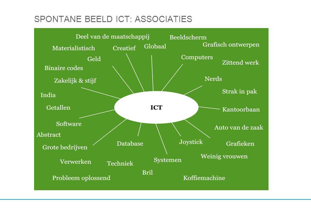 HET ICT-MINDSETS MODEL