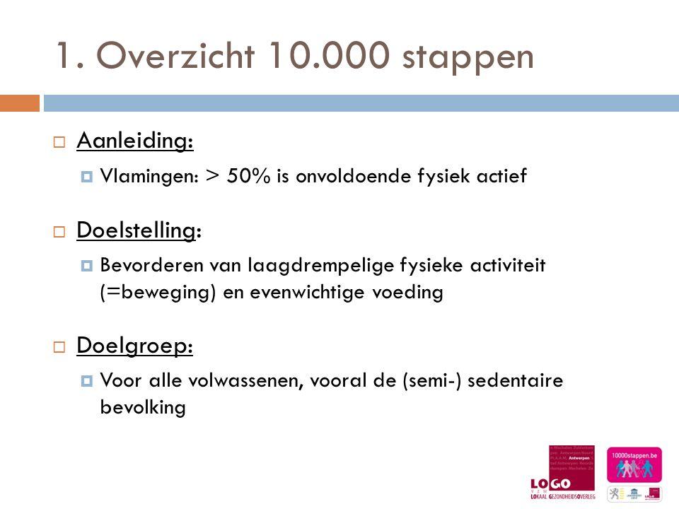 1. Overzicht 10.000 stappen  Aanleiding :  Vlamingen: > 50% is onvoldoende fysiek actief  Doelstelling :  Bevorderen van laagdrempelige fysieke ac