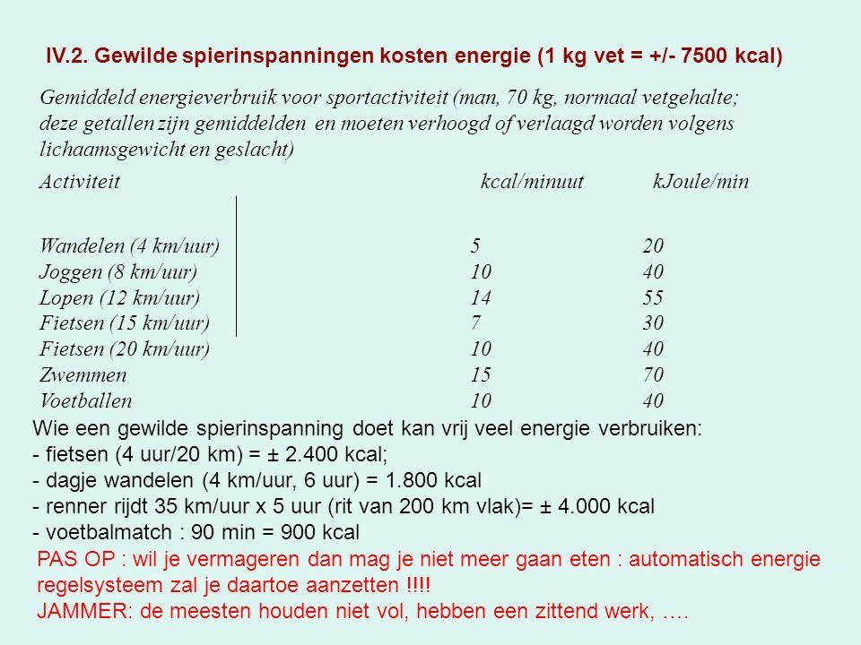Gemiddeld energieverbruik voor sportactiviteit (man, 70 kg, normaal vetgehalte; deze getallen zijn gemiddelden en moeten verhoogd of verlaagd worden volgens lichaamsgewicht en geslacht) Activiteit kcal/minuut kJoule/min Wandelen (4 km/uur)520 Joggen (8 km/uur)1040 Lopen (12 km/uur)1455 Fietsen (15 km/uur)730 Fietsen (20 km/uur)1040 Zwemmen1570 Voetballen1040 Wie een gewilde spierinspanning doet kan vrij veel energie verbruiken: - fietsen (4 uur/20 km) = ± 2.400 kcal; - dagje wandelen (4 km/uur, 6 uur) = 1.800 kcal - renner rijdt 35 km/uur x 5 uur (rit van 200 km vlak)= ± 4.000 kcal - voetbalmatch : 90 min = 900 kcal PAS OP : wil je vermageren dan mag je niet meer gaan eten : automatisch energie regelsysteem zal je daartoe aanzetten !!!.