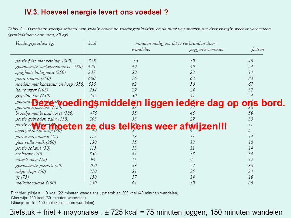 Tabel 4.2.