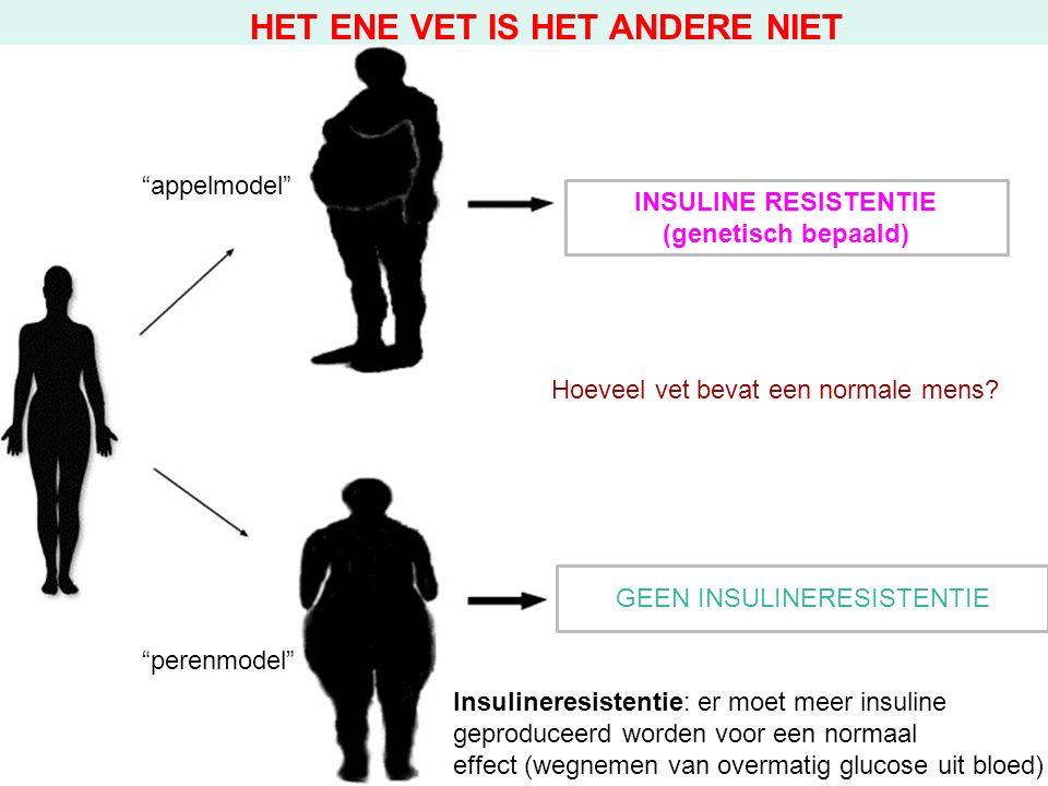 INSULINE RESISTENTIE (genetisch bepaald) GEEN INSULINERESISTENTIE Insulineresistentie: er moet meer insuline geproduceerd worden voor een normaal effect (wegnemen van overmatig glucose uit bloed) HET ENE VET IS HET ANDERE NIET appelmodel perenmodel Hoeveel vet bevat een normale mens
