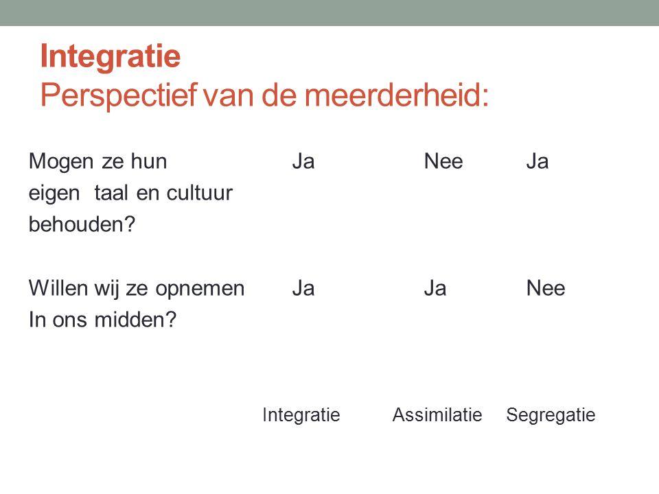 Integratie Perspectief van de meerderheid: Mogen ze hun JaNee Ja eigen taal en cultuur behouden? Willen wij ze opnemen JaJa Nee In ons midden? Integra