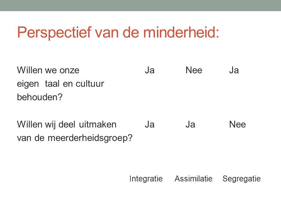 Perspectief van de minderheid: Willen we onze JaNee Ja eigen taal en cultuur behouden.