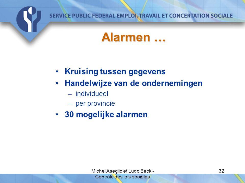 Michel Aseglio et Ludo Beck - Contrôle des lois sociales 32 Alarmen … Kruising tussen gegevens Handelwijze van de ondernemingen –individueel –per provincie 30 mogelijke alarmen