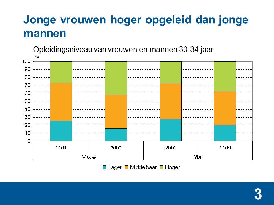 3 Jonge vrouwen hoger opgeleid dan jonge mannen Opleidingsniveau van vrouwen en mannen 30-34 jaar
