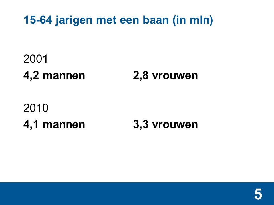 5 15-64 jarigen met een baan (in mln) 2001 4,2 mannen 2,8 vrouwen 2010 4,1 mannen3,3 vrouwen