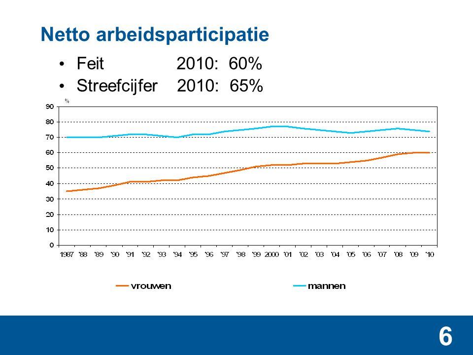 6 Netto arbeidsparticipatie Feit 2010: 60% Streefcijfer 2010: 65%