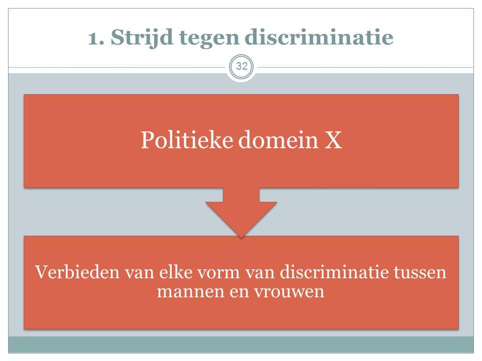 1. Strijd tegen discriminatie Verbieden van elke vorm van discriminatie tussen mannen en vrouwen Politieke domein X 32