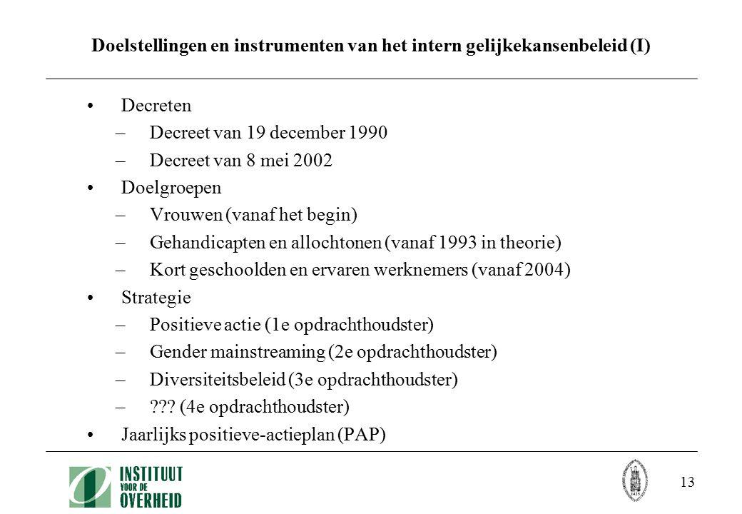 13 Doelstellingen en instrumenten van het intern gelijkekansenbeleid (I) Decreten –Decreet van 19 december 1990 –Decreet van 8 mei 2002 Doelgroepen –Vrouwen (vanaf het begin) –Gehandicapten en allochtonen (vanaf 1993 in theorie) –Kort geschoolden en ervaren werknemers (vanaf 2004) Strategie –Positieve actie (1e opdrachthoudster) –Gender mainstreaming (2e opdrachthoudster) –Diversiteitsbeleid (3e opdrachthoudster) – .