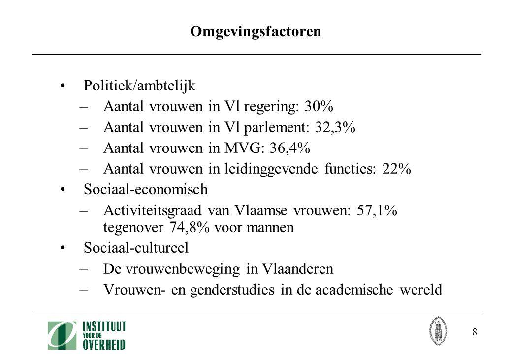 8 Omgevingsfactoren Politiek/ambtelijk –Aantal vrouwen in Vl regering: 30% –Aantal vrouwen in Vl parlement: 32,3% –Aantal vrouwen in MVG: 36,4% –Aantal vrouwen in leidinggevende functies: 22% Sociaal-economisch –Activiteitsgraad van Vlaamse vrouwen: 57,1% tegenover 74,8% voor mannen Sociaal-cultureel –De vrouwenbeweging in Vlaanderen –Vrouwen- en genderstudies in de academische wereld