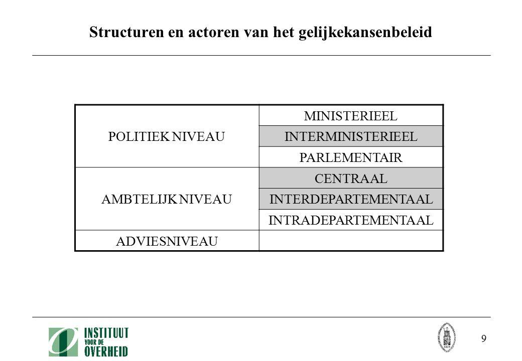 9 Structuren en actoren van het gelijkekansenbeleid POLITIEK NIVEAU MINISTERIEEL INTERMINISTERIEEL PARLEMENTAIR AMBTELIJK NIVEAU CENTRAAL INTERDEPARTE