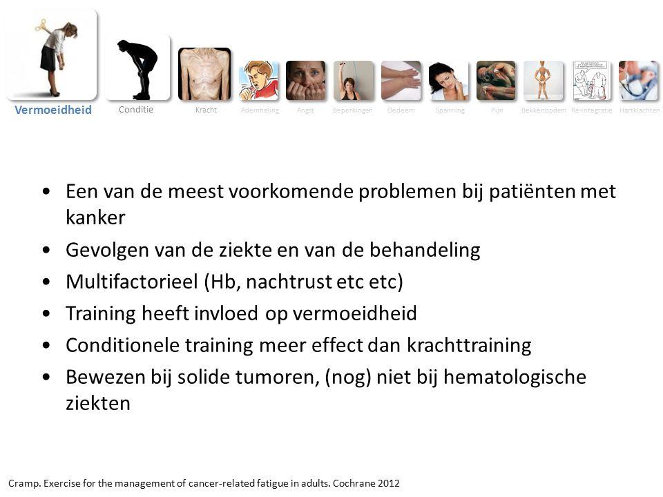 BeperkingenOedeemSpanningPijnBekkenbodemRe-integratieHartklachten Vermoeidheid Conditie Kracht AdemhalingAngst Een van de meest voorkomende problemen bij patiënten met kanker Gevolgen van de ziekte en van de behandeling Multifactorieel (Hb, nachtrust etc etc) Training heeft invloed op vermoeidheid Conditionele training meer effect dan krachttraining Bewezen bij solide tumoren, (nog) niet bij hematologische ziekten Cramp.