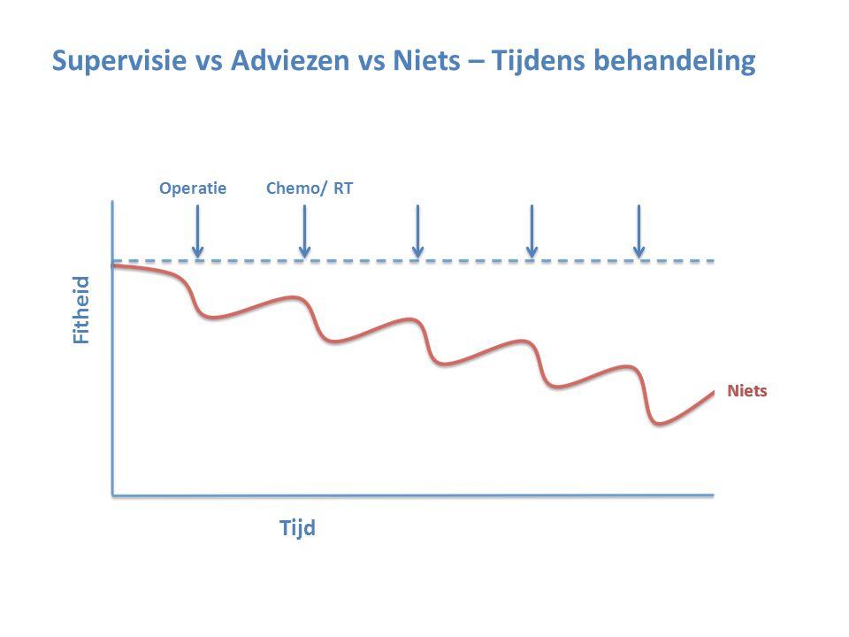 Supervisie vs Adviezen vs Niets – Tijdens behandeling Fitheid Tijd OperatieChemo/ RT Niets