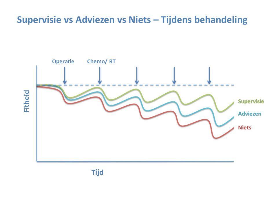 Fitheid Tijd OperatieChemo/ RT Supervisie Adviezen Niets Supervisie vs Adviezen vs Niets – Tijdens behandeling