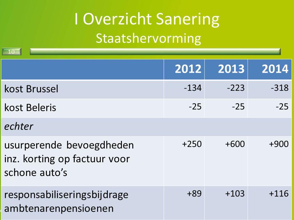 10 I Overzicht Sanering Staatshervorming 201220132014 kost Brussel -134-223-318 kost Beleris -25 echter usurperende bevoegdheden inz.