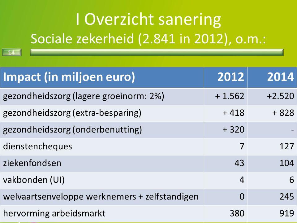 14 I Overzicht sanering Sociale zekerheid (2.841 in 2012), o.m.: Impact (in miljoen euro)20122014 gezondheidszorg (lagere groeinorm: 2%)+ 1.562+2.520 gezondheidszorg (extra-besparing)+ 418+ 828 gezondheidszorg (onderbenutting)+ 320- dienstencheques7127 ziekenfondsen43104 vakbonden (UI)46 welvaartsenveloppe werknemers + zelfstandigen0245 hervorming arbeidsmarkt380919