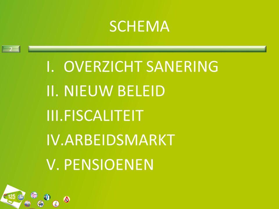 2 SCHEMA I.OVERZICHT SANERING II.NIEUW BELEID III.FISCALITEIT IV.ARBEIDSMARKT V.PENSIOENEN