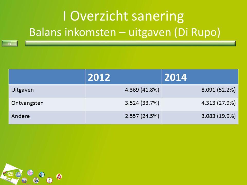6 I Overzicht sanering Balans inkomsten – uitgaven (Di Rupo) 20122014 Uitgaven4.369 (41.8%)8.091 (52.2%) Ontvangsten3.524 (33.7%)4.313 (27.9%) Andere2.557 (24.5%)3.083 (19.9%)