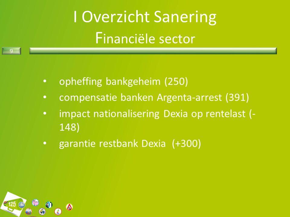 9 I Overzicht Sanering F inanciële sector opheffing bankgeheim (250) compensatie banken Argenta-arrest (391) impact nationalisering Dexia op rentelast (- 148) garantie restbank Dexia (+300)