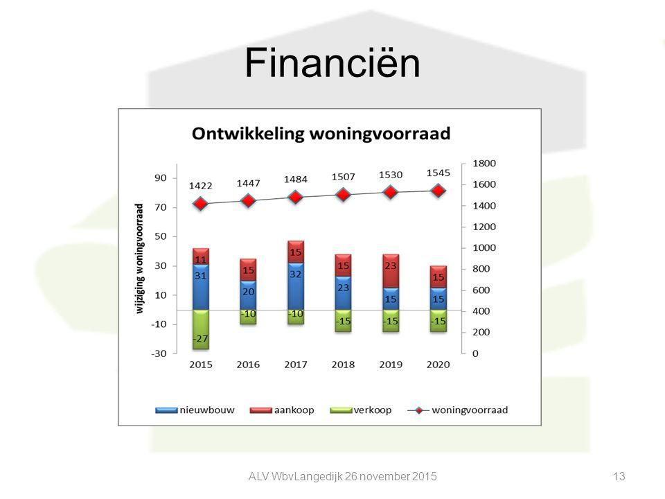 Financiën ALV WbvLangedijk 26 november 201513
