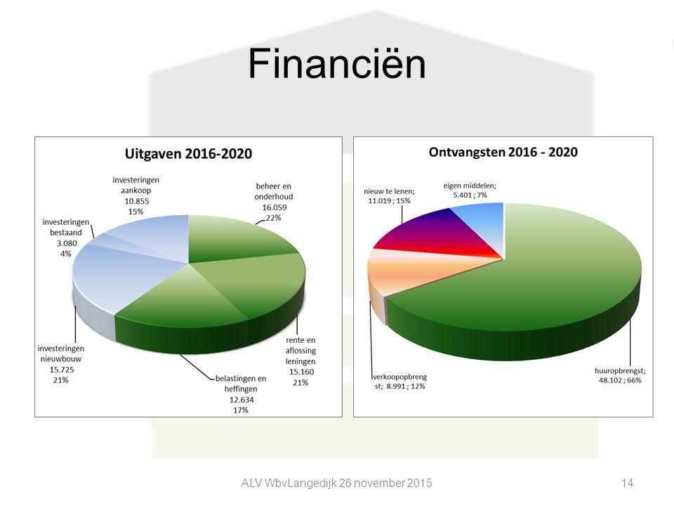 Financiën ALV WbvLangedijk 26 november 201514