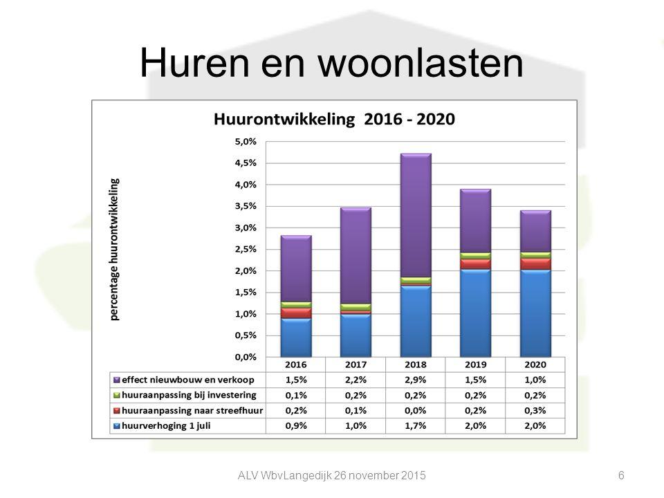 Huren en woonlasten ALV WbvLangedijk 26 november 20156