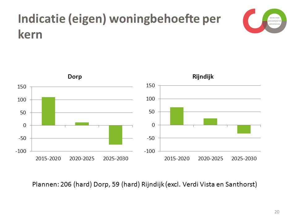 Indicatie (eigen) woningbehoefte per kern 20 Plannen: 206 (hard) Dorp, 59 (hard) Rijndijk (excl.