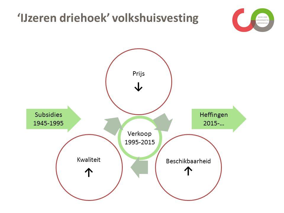 Verkoop 1995-2015 'IJzeren driehoek' volkshuisvesting Prijs ↓ Beschikbaarheid ↑ Kwaliteit ↑ Subsidies 1945-1995 Heffingen 2015-…