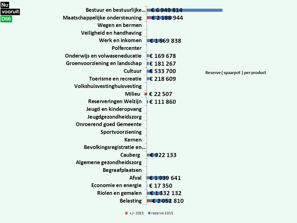 Reserve ( spaarpot ) per product