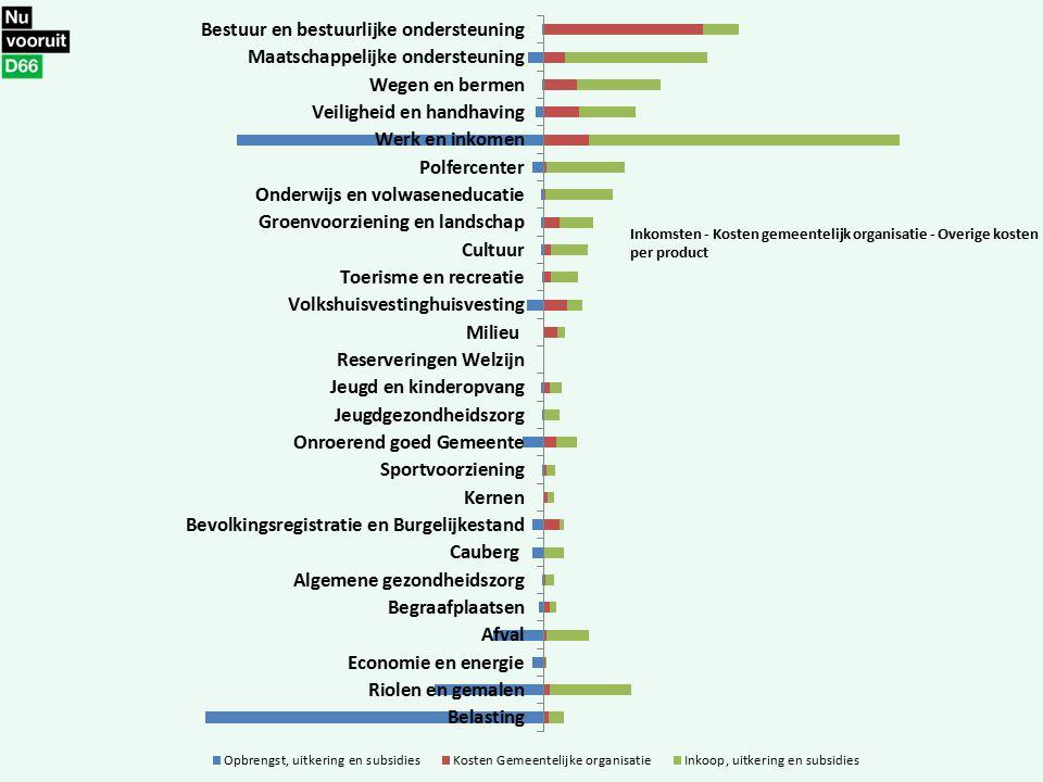 Inkomsten - Kosten gemeentelijk organisatie - Overige kosten per product