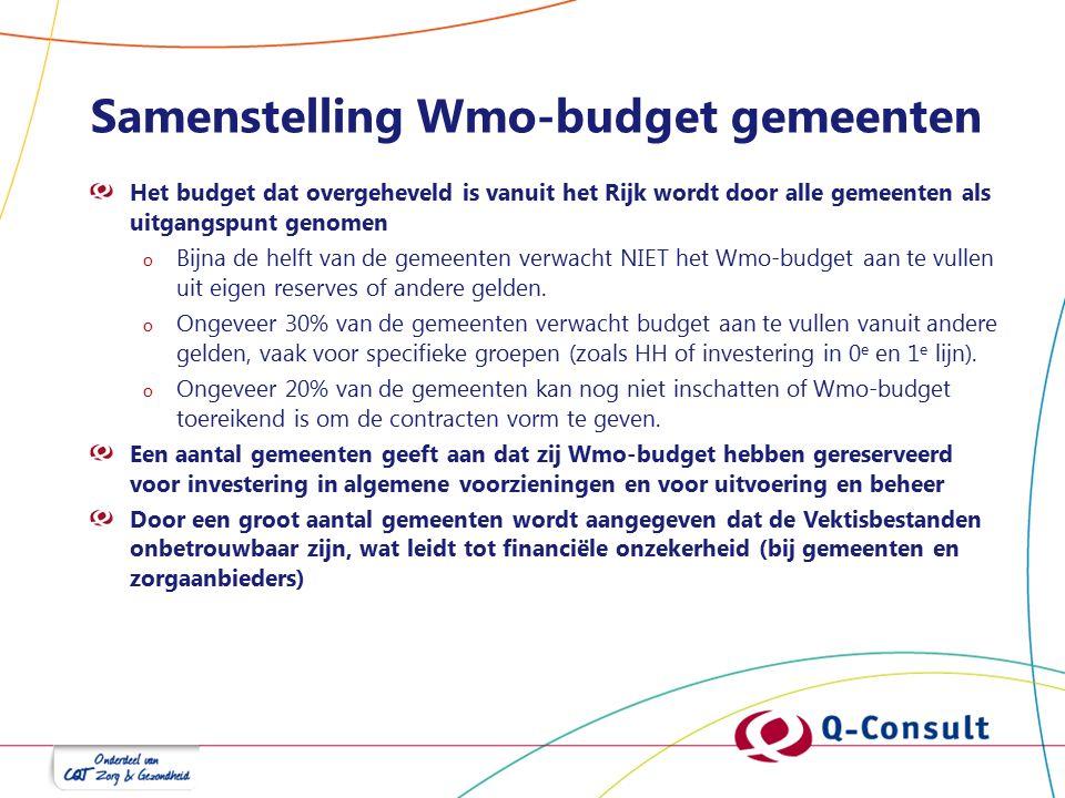 Samenstelling Wmo-budget gemeenten Het budget dat overgeheveld is vanuit het Rijk wordt door alle gemeenten als uitgangspunt genomen o Bijna de helft van de gemeenten verwacht NIET het Wmo-budget aan te vullen uit eigen reserves of andere gelden.