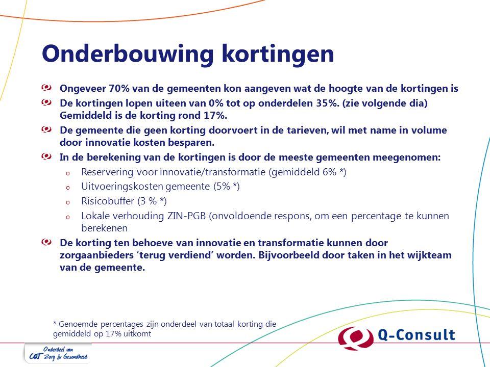 Onderbouwing kortingen Ongeveer 70% van de gemeenten kon aangeven wat de hoogte van de kortingen is De kortingen lopen uiteen van 0% tot op onderdelen 35%.