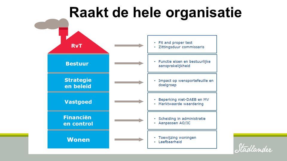 Prestatieafspraken Corporatie dient naar redelijkheid bij te dragen aan volkshuisvestingsbeleid in gemeente – Heeft gemeente woonvisie.