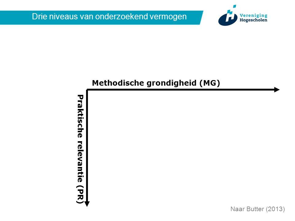 Drie niveaus van onderzoekend vermogen Naar Butter (2013) Methodische grondigheid (MG) Praktische relevantie (PR)