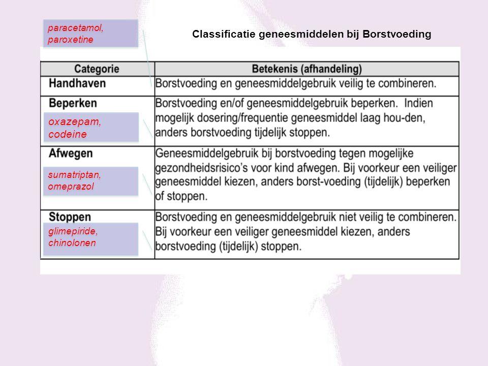 glimepiride, chinolonen sumatriptan, omeprazol oxazepam, codeine paracetamol, paroxetine Classificatie geneesmiddelen bij Borstvoeding