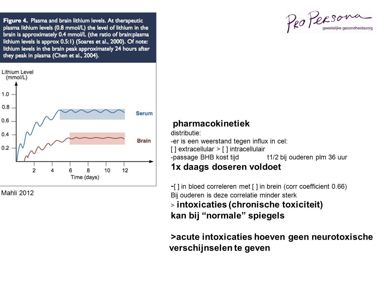 pharmacokinetiek distributie: -er is een weerstand tegen influx in cel: [ ] extracellular > [ ] intracellulair -passage BHB kost tijd t1/2 bij ouderen plm 36 uur 1x daags doseren voldoet - [ ] in bloed correleren met [ ] in brein (corr coefficient 0.66) Bij ouderen is deze correlatie minder sterk > intoxicaties (chronische toxiciteit) kan bij normale spiegels >acute intoxicaties hoeven geen neurotoxische verschijnselen te geven Mahli 2012