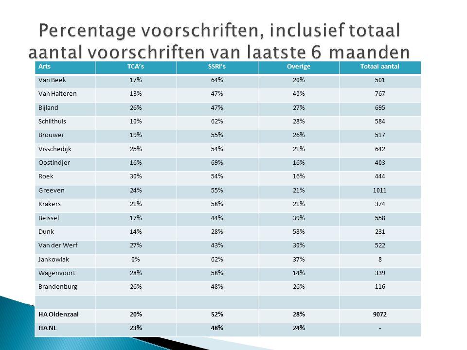 ArtsTCA'sSSRI'sOverigeTotaal aantal Van Beek17%64%20%501 Van Halteren13%47%40%767 Bijland26%47%27%695 Schilthuis10%62%28%584 Brouwer19%55%26%517 Visschedijk25%54%21%642 Oostindjer16%69%16%403 Roek30%54%16%444 Greeven24%55%21%1011 Krakers21%58%21%374 Beissel17%44%39%558 Dunk14%28%58%231 Van der Werf27%43%30%522 Jankowiak0%62%37%8 Wagenvoort28%58%14%339 Brandenburg26%48%26%116 HA Oldenzaal20%52%28%9072 HA NL23%48%24%-