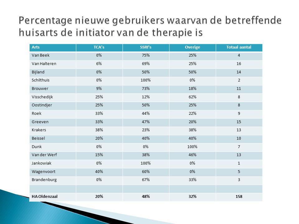 ArtsTCA'sSSRI'sOverigeTotaal aantal Van Beek0%75%25%4 Van Halteren6%69%25%16 Bijland0%50% 14 Schilthuis0%100%0%2 Brouwer9%73%18%11 Visschedijk25%12%62%8 Oostindjer25%50%25%8 Roek33%44%22%9 Greeven33%47%20%15 Krakers38%23%38%13 Beissel20%40% 10 Dunk0% 100%7 Van der Werf15%38%46%13 Jankowiak0%100%0%1 Wagenvoort40%60%0%5 Brandenburg0%67%33%3 HA Oldenzaal20%48%32%158