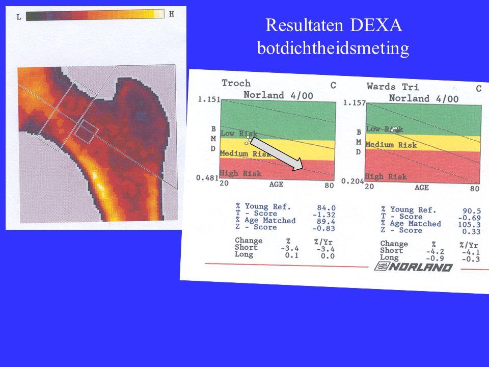 Resultaten DEXA botdichtheidsmeting
