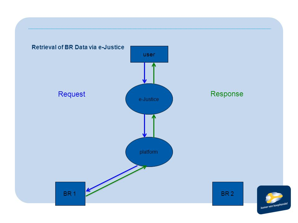 BR 1BR 2 platform e-Justice user Retrieval of BR Data via e-Justice Response Request