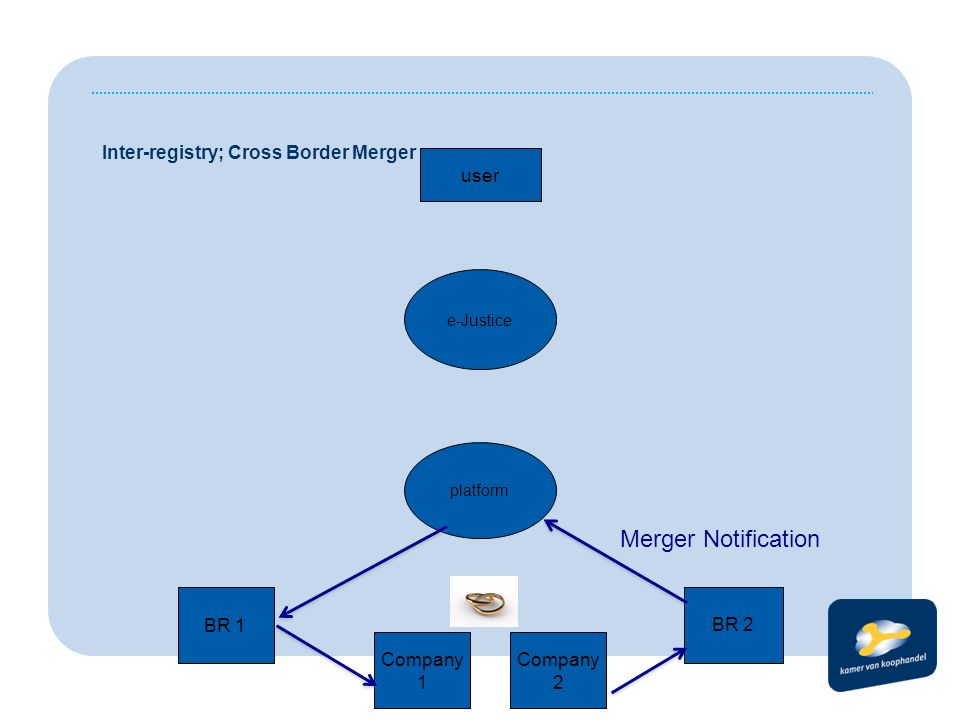BR 1 BR 2 platform e-Justice user Inter-registry; Cross Border Merger Company 1 Company 2 Merger Notification