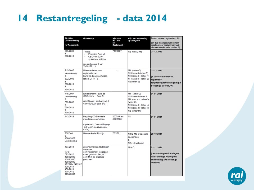 14 Restantregeling - data 2014