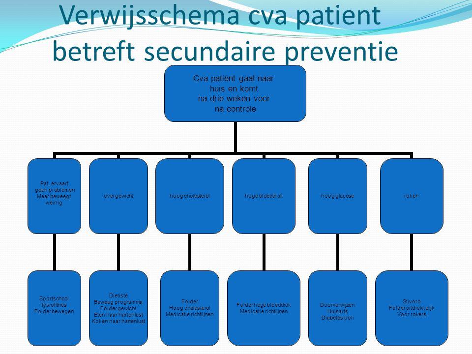 Verwijsschema cva patient betreft secundaire preventie Cva patiënt gaat naar huis en komt na drie weken voor na controle Pat.