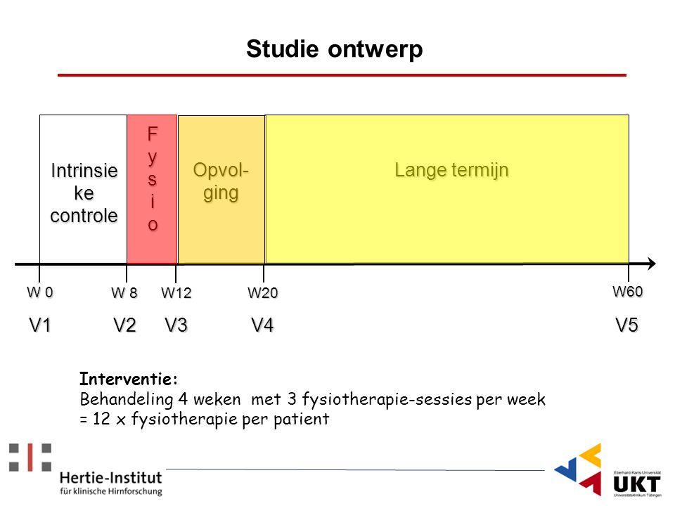 Studie ontwerp V1 V2V3V4V5 W 0 W 8 W12 W20 W60 FysioFysioFysioFysio Intrinsie ke controle Opvol- ging Lange termijn Interventie: Behandeling 4 weken m