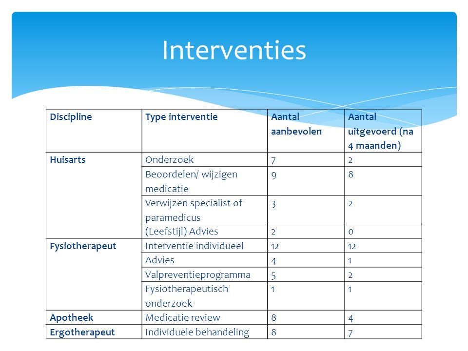 DisciplineType interventie Aantal aanbevolen Aantal uitgevoerd (na 4 maanden) HuisartsOnderzoek72 Beoordelen/ wijzigen medicatie 98 Verwijzen specialist of paramedicus 32 (Leefstijl) Advies20 Fysiotherapeut Interventie individueel12 Advies41 Valpreventieprogramma52 Fysiotherapeutisch onderzoek 11 ApotheekMedicatie review84 ErgotherapeutIndividuele behandeling87 Interventies