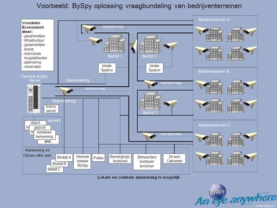 Voorbeeld: BySpy oplossing vraagbundeling van bedrijventerreinen