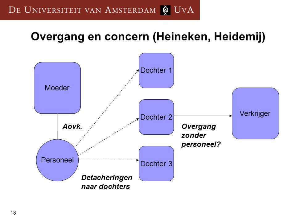 18 Overgang en concern (Heineken, Heidemij) Moeder Dochter 1 Verkrijger Dochter 2 Dochter 3 Personeel Aovk.